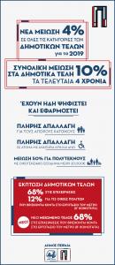 DIMOTIKA TELI
