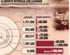 Ξαναγράφεται ο ΕΝΦΙΑ – Ολα τα «σενάρια» για τις αλλαγές στον φόρο ακινήτων