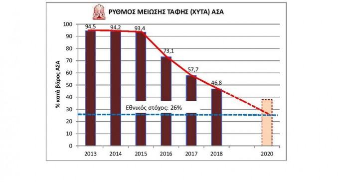 ΒΡΙΛΗΣΣΙΑ: Ριζική αλλαγή προτύπου στη διαχείριση απορριμμάτων μεταξύ 2014 – 2018