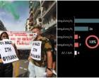 Ερευνα: 8 στους 10 Ελληνες ικανοποιημένοι από την καταδίκη της Χρυσής Αυγής