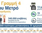 Η σύμβαση για τη Γραμμή 4 του Μετρό της Αθήνας – Θα περιλαμβάνει 15 σταθμούς